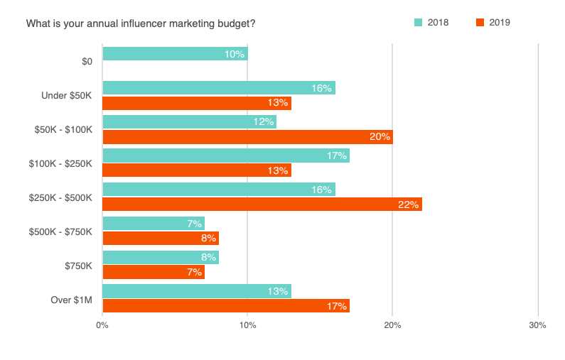 influencer cost